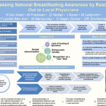 Increasing National Breastfeeding Awareness by Reaching Out to Local Physicians
